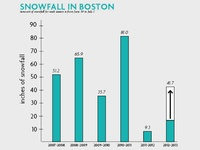 Snowfall in Boston