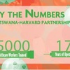 Botswana-Harvard Partnership