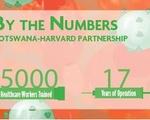 Botswana-Harvard Partnership