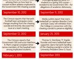 Gov 1310 Timeline