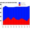 Harvard Law Review Gender Breakdown over Time