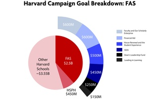 A Breakdown of the Harvard Campaign