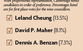 Picking the Councillors
