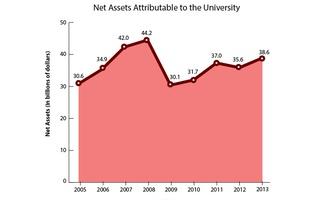 FY2005-FY2013 Net Assets