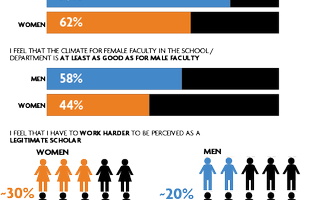 Faculty Climate Survey 2013