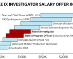 Title IX Investigator Salary Offer in Context