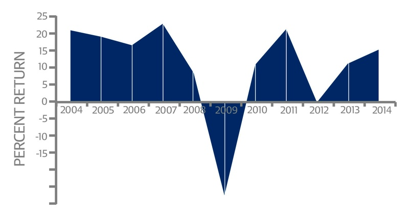 Endowment Return Rate FY 2014