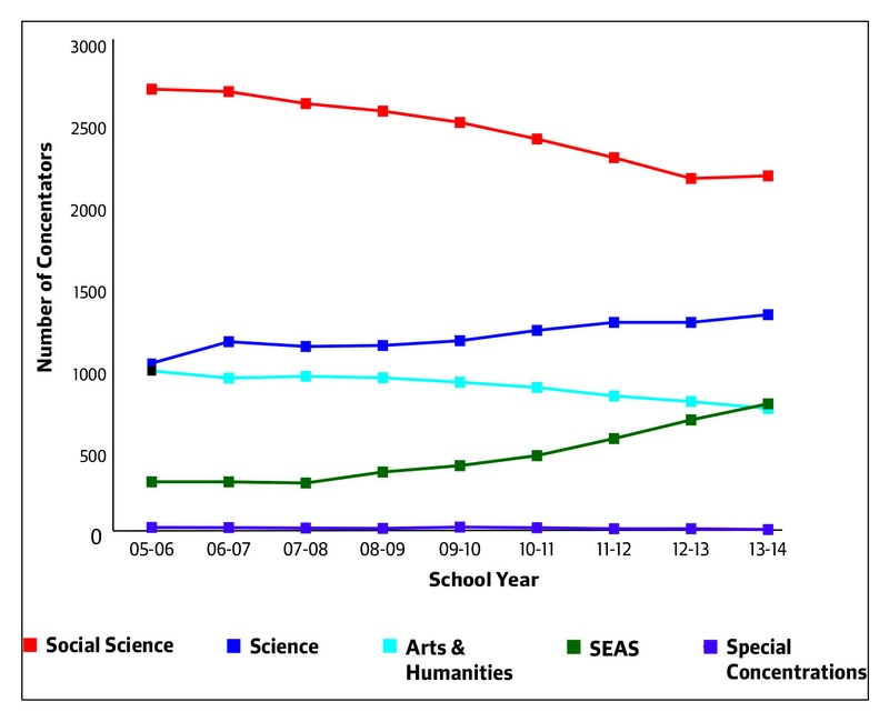 Graph shows decreasing numbers of concentrators in 'Social Science' and 'Arts and Humanities', and increasing numbers in 'Science' and 'SEAS' over the past nine academic years. 'Special concentrations' is also graphed, but remains vey close to 0 throughout.