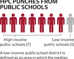 HPC Punches from Public Schools