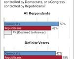 IOP Poll - Control of Congress