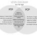 Venn Diagram: PTP vs. PCP