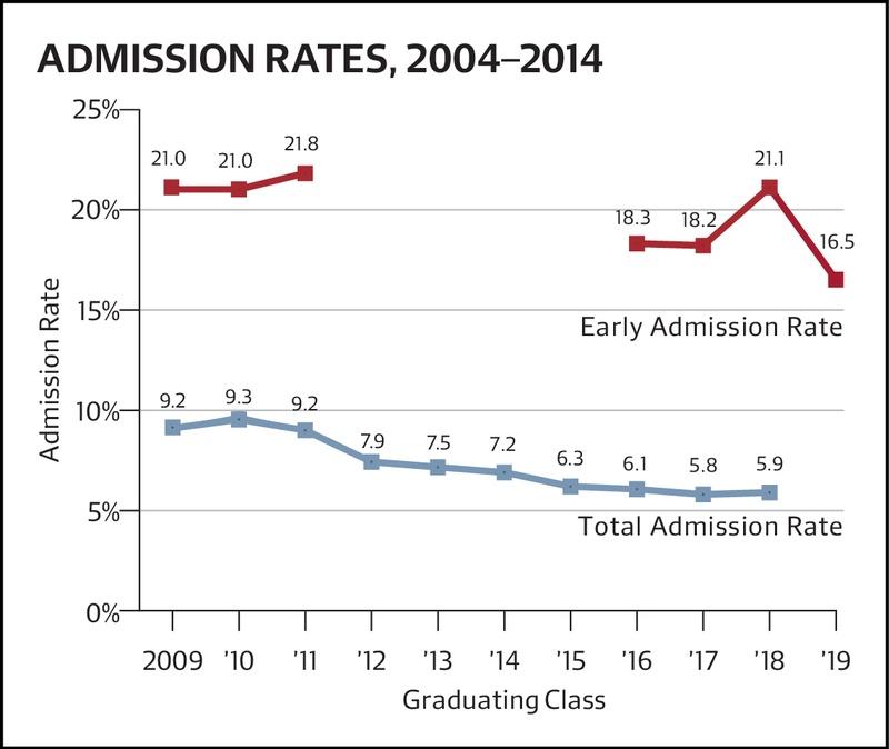 Admissions Rates 2004-2014