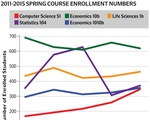 Spring Course Enrollment Numbers
