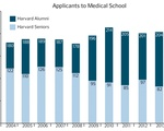 Medical School Applicants