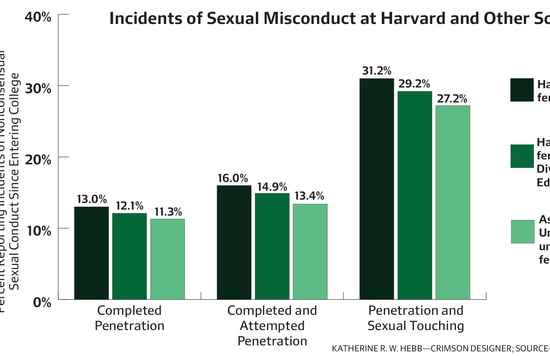 Sexual Misconduct at Harvard and Other Schools