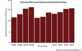 FAS Endowment Growth