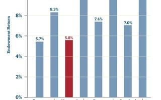 Ivy League Plus Endowment Returns