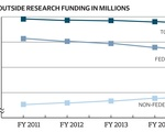 Outside Research Funding Dips in 2015
