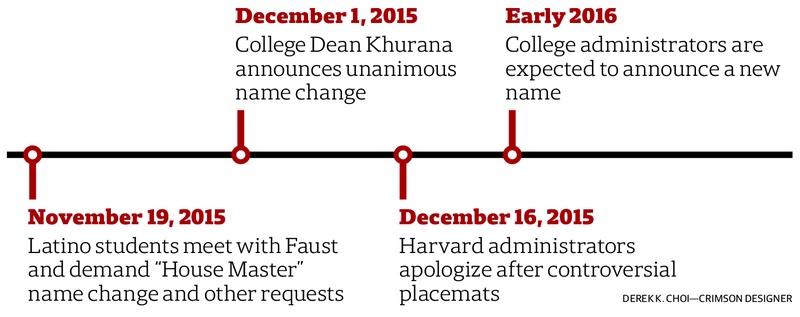 House Master Name Change Timeline
