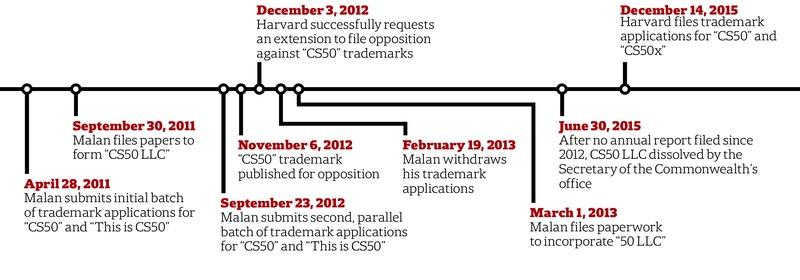 CS50 Timeline