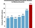 Unintentional Opiod Deaths in Massachusetts