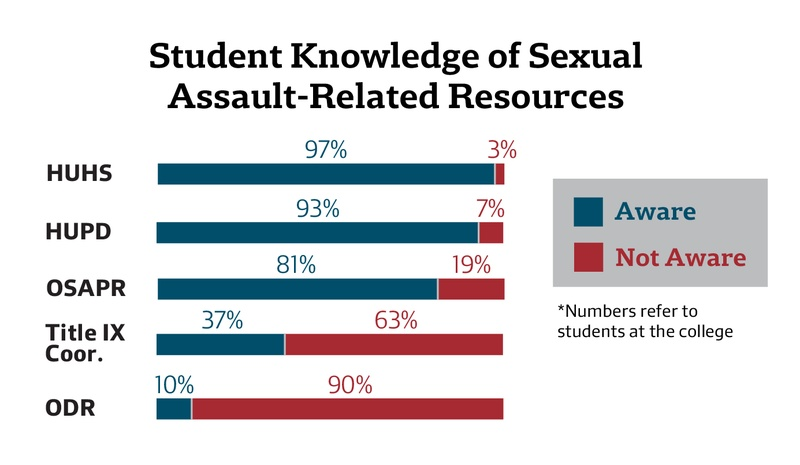 Student Knowledge of Sexual Assault-Related Resources
