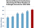 Doctoral/Research Institutions Receiving the Most Number of Fulbright Awards for 2015-2016