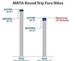 MBTA Round-Trip Fare Hikes Graph