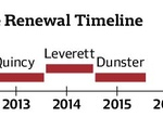 House Renewal Timeline