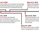 Mumps Timeline (As of 4.25.16)
