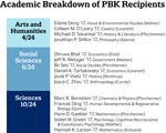 Academic Breakdown of PBK Recipients