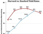 Harvard vs. Stanford Yield Rates